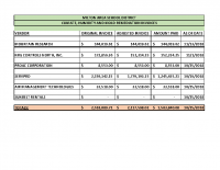 Climate_Humidity_Mold Remediation Invoice Summary – 11-1-18